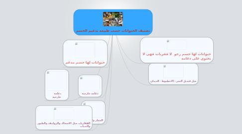 Mind Map: تصنيف الحيوانات حسب طبيعه تدعيم الجسم