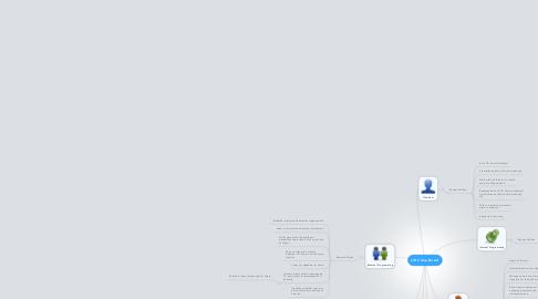 Mind Map: LID Camp Board