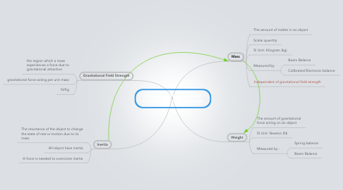 Mind Map: Mass, Weight, Inertia, and Gravitational Field Strength