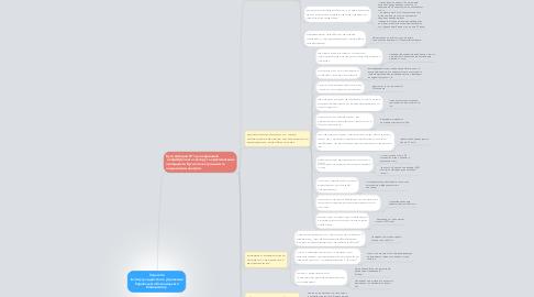 Mind Map: Стратегія Інституту лідерства та управління Українського Католицького Університету