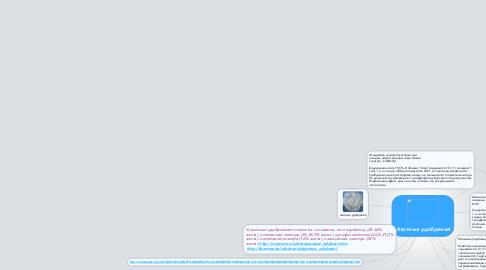Mind Map: Азотные удобрения