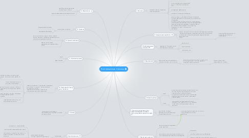 Mind Map: План продающей страницы