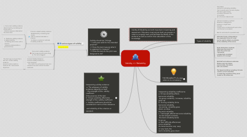 Mind Map: Validity <> Reliability
