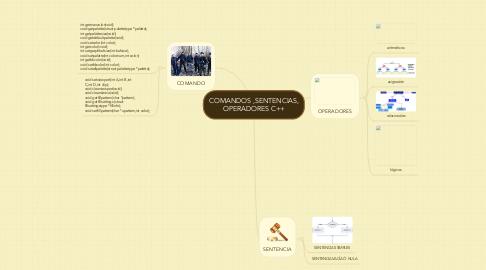 Mind Map: COMANDOS ,SENTENCIAS, OPERADORES C++
