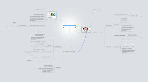 Mind Map: Educación mediática