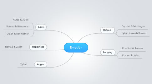 Mind Map: Emotion