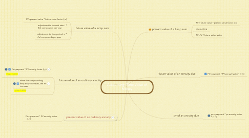 Mind Map: Accounting: Time Value of Money