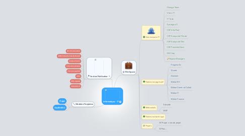 Mind Map: Informatique - IT