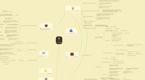 Mind Map: Я (Me)