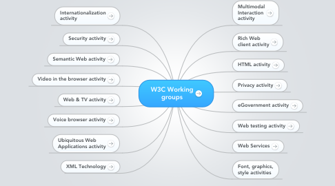 Mind Map: W3C Working groups