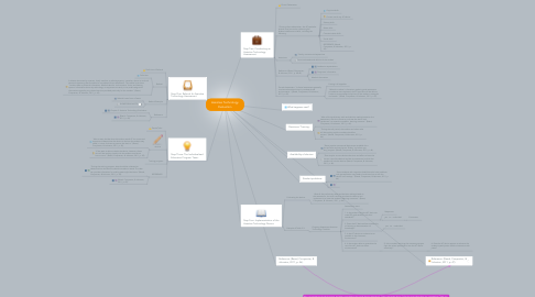 Mind Map: Assistive Technology Evaluation