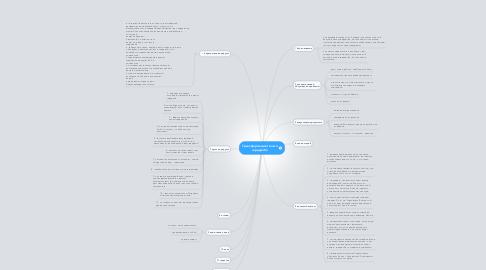 Mind Map: Трансформация твоего гардероба