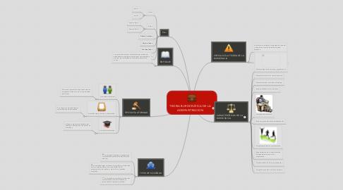 Mind Map: TEORIA BUROCRATICA DE LA ADMINISTRACION