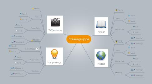 Mind Map: Pressegruppe