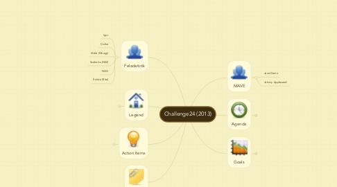 Mind Map: Challenge24 (2013)