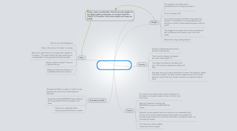 Mind Map: Physics Chapter 4 (Mass, Weight and Density)