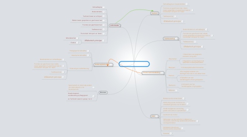 Mind Map: Beginnende geletterdheid