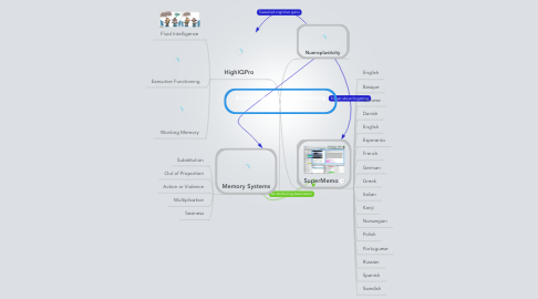 Mind Map: Accelerated Language Learning Technologies