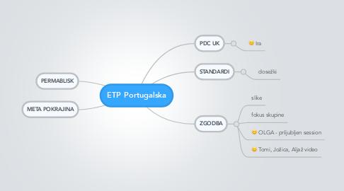 Mind Map: ETP Portugalska