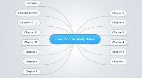 Mind Map: Final Module Study Notes