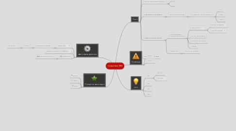 Mind Map: Создание ИМ