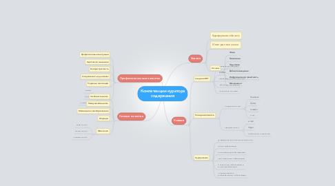 Mind Map: Компетенции кураторасодержания