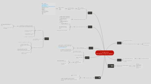Mind Map: Я на тренинге Менеджер интернет-проекта