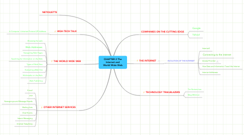 Mind Map: CHAPTER 2 The