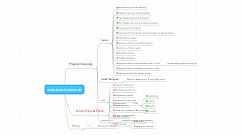 Mind Map: www.jugend-passau.de