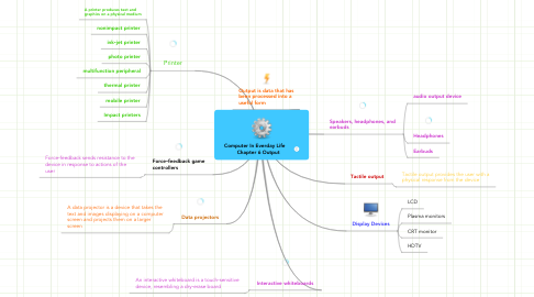 Mind Map: Computer In Everday Life     