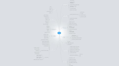 Mind Map: Xmind