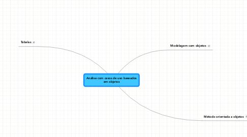 Mind Map: Análise com casos de uso baseados em objetos