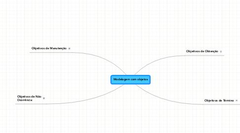 Mind Map: Modelagem com objetos