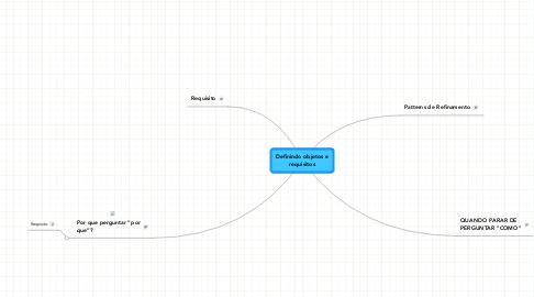 Mind Map: Definindo objetos erequisitos