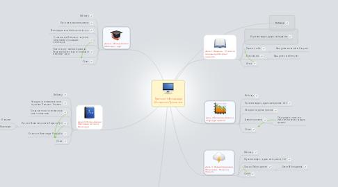 Mind Map: Тренинг Менеджер Интернет Проектов