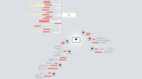 "Mind Map: Тренинг""Менеджер интернет-проекта"""