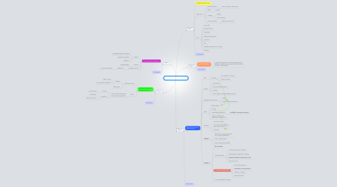 Mind Map: Pale & feverish - Session 1
