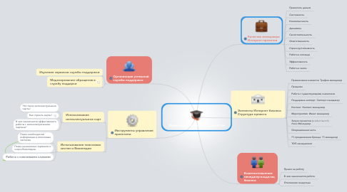 Mind Map: Менеджер интернет проектов