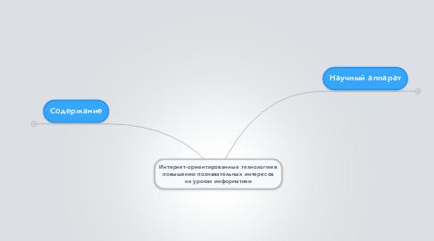 Mind Map: Интернет-ориентированные технологии в повышении познавательных интересов на уроках информатики