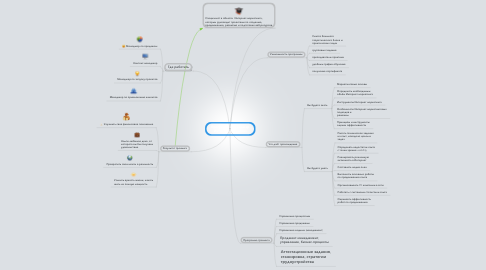 Mind Map: Программа «Менеджер Интернет-проектов»