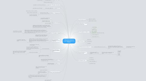 Mind Map: Флешмоб, повышаем личную эффективность за 21 день.