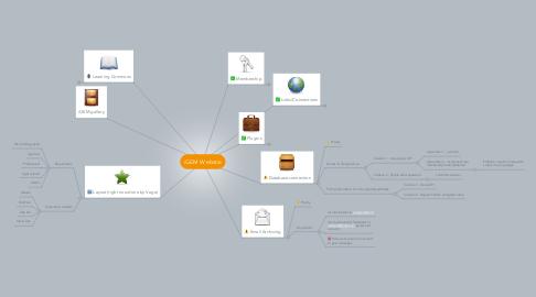 Mind Map: iGEM Webstie