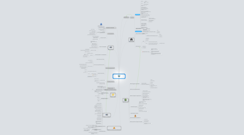 Mind Map: создание интернет-магазина