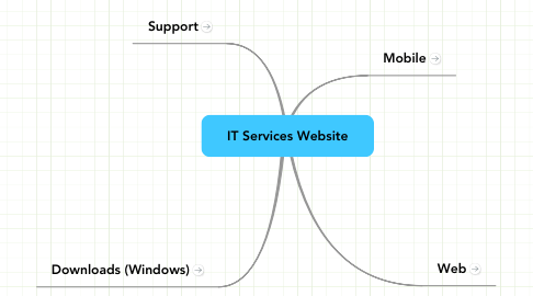 Mind Map: IT Services Website
