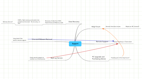 Mind Map: Support