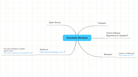 Mind Map: Downloads (Windows)