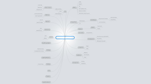 Mind Map: Sophomore Persuasive Essay