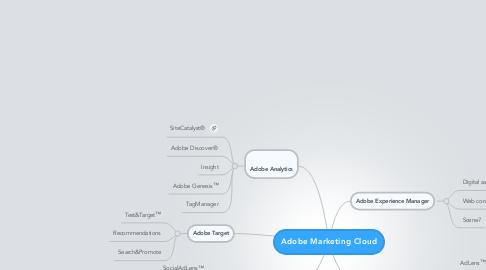Mind Map: Adobe Marketing Cloud