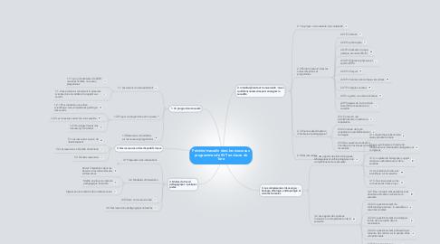 Mind Map: Féminin/masculin dans les nouveauxprogrammes de SVT en classe de1ère