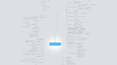 """Mind Map: Интернет магазин телескопов и биноклей """"Астрономаркет"""""""